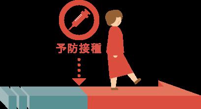 帯状疱疹の予防接種は50歳以上が対象となります