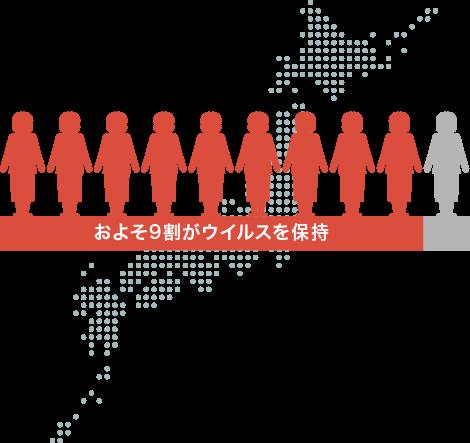 日本の成人の9割以上が水痘・帯状疱疹ウイルスを保持